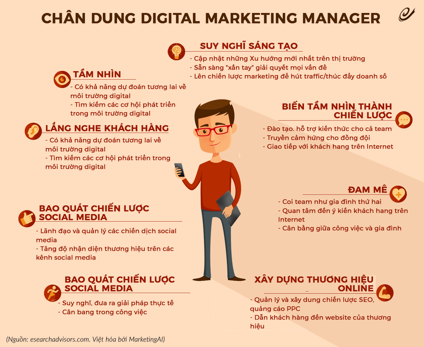 Digital Marketing là gì? Tất tần tật về Digital Marketing? 2